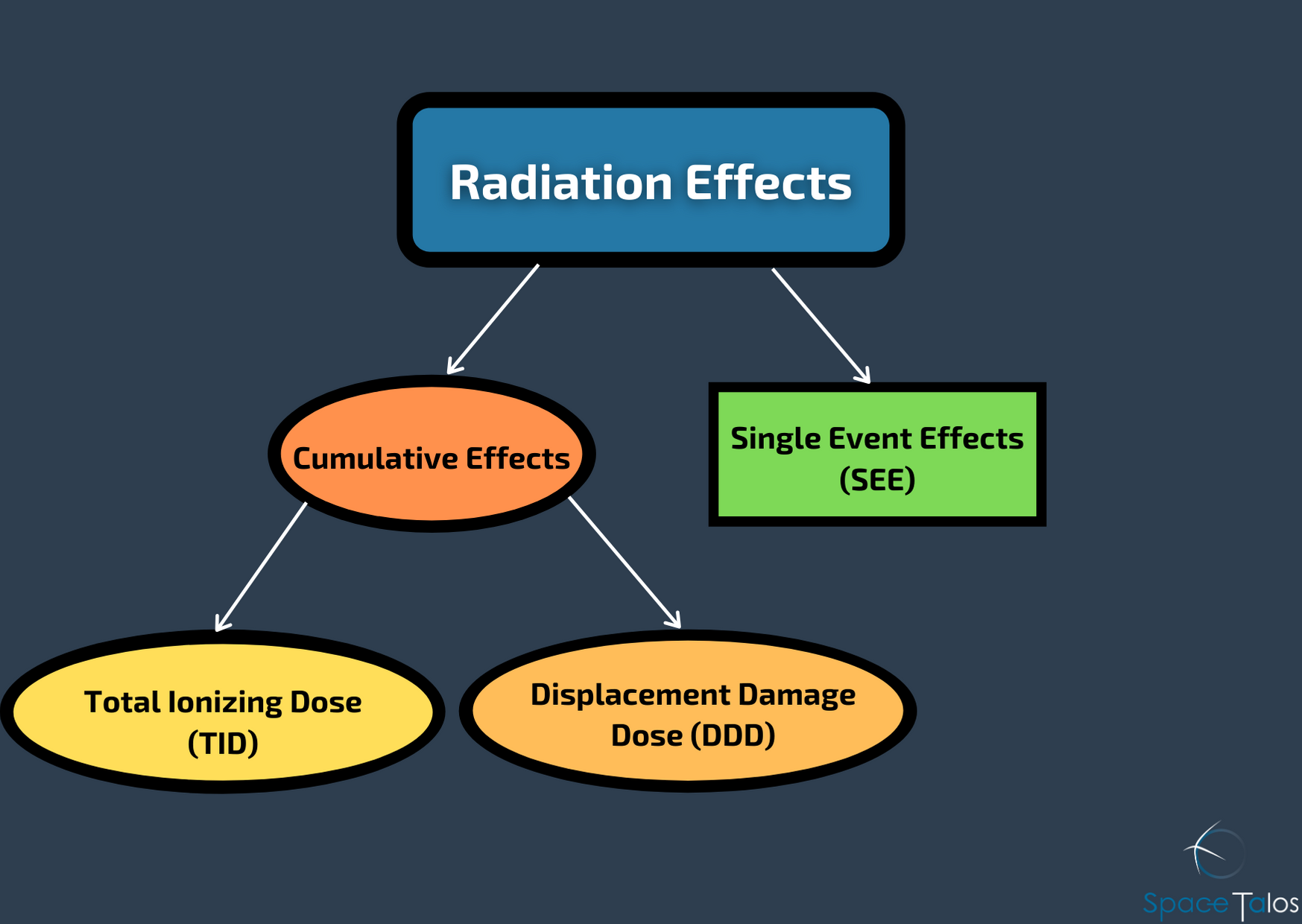Radiation Effects Groups and Subcategories