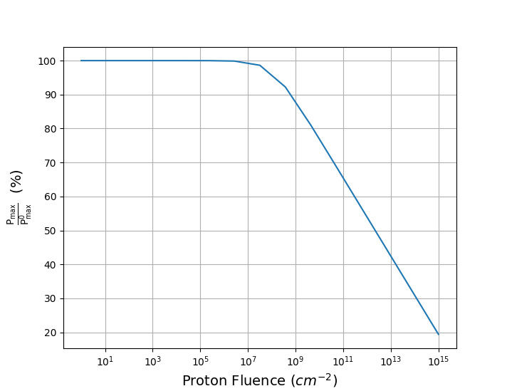 Post 2. Empirical relation between Maximum solar cell power output, normalised to its Beginning-of-Life state, and total proton fluence.